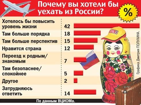 Куда легче всего уехать из России?