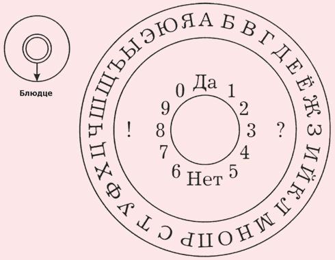 Пример спиритической русскоязычной доски
